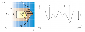Low temperature dynamics of the driven elastic string below the depinning threshold.